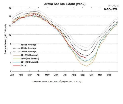 Arctic Sea Ice Extent 12 september 2014